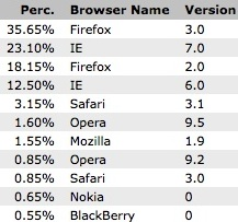 Browsers - EBED