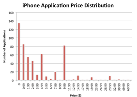 iPhone applications price distribution