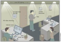LED WiFi
