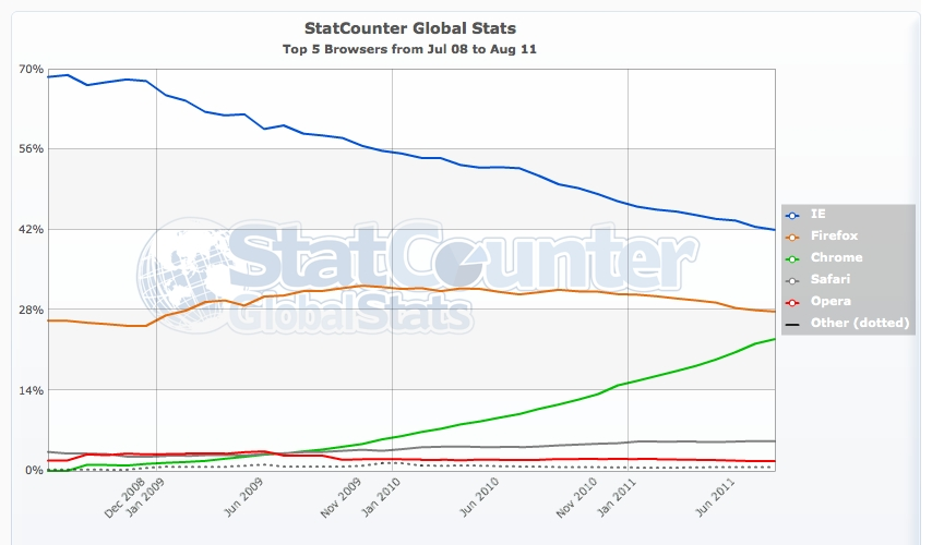 Futuro abierto enrique dans for Statcounter global stats