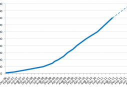 icrossing-facebook-user-growth-january-2012-488x283