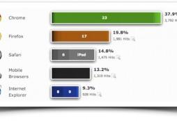 navegadores post-PC