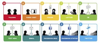 Media choice behavior (illustration from Ji Lee)