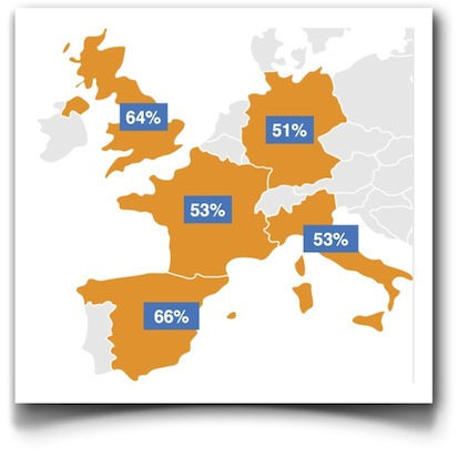 Smartphones in Europe (comScore)