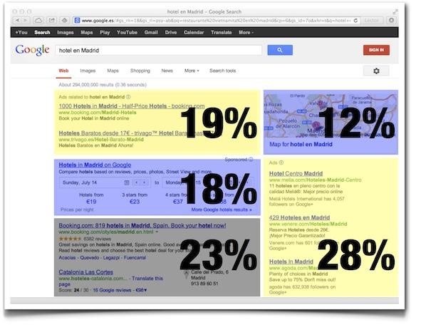 IMAGE: Google SERP circa 2013 (E. Dans - CC BY)