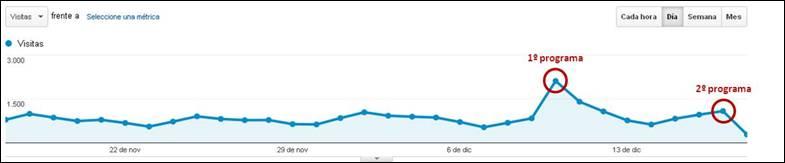 Google Analytics Balneario de Mondariz