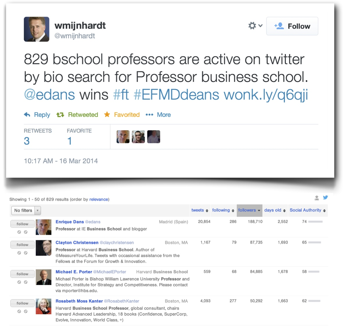 Business School professors on Twitter