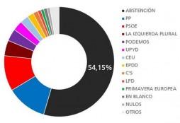 Elecciones Europeas España