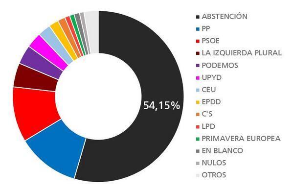 Resultados elecciones europeas España mayo 2014