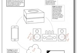 Gramofon-BusinessWeek