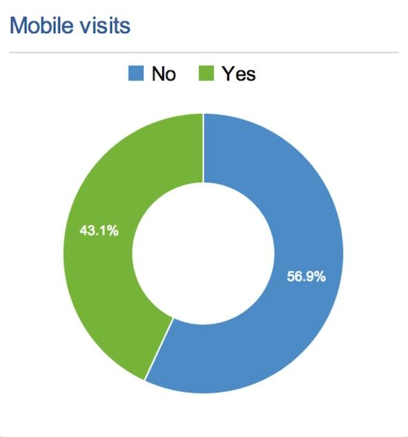 Mobile access Aug-2014 - Enriquedans.com
