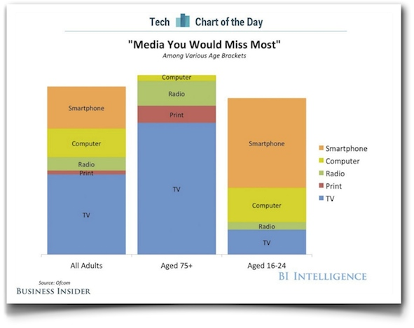 Media and generations - Business Insider