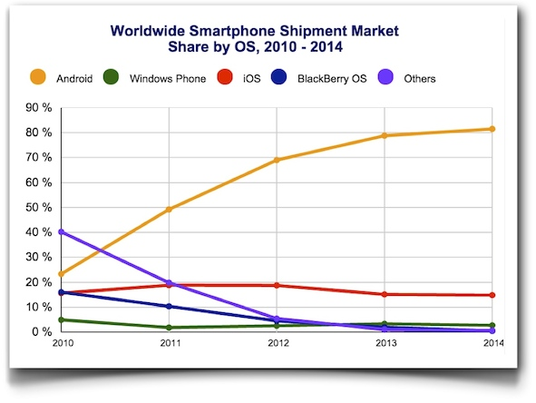 Smartphone market 4Q14