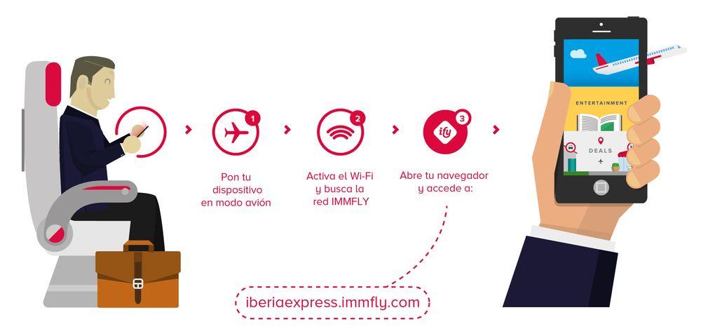 Entretenimiento a bordo - Iberia Express
