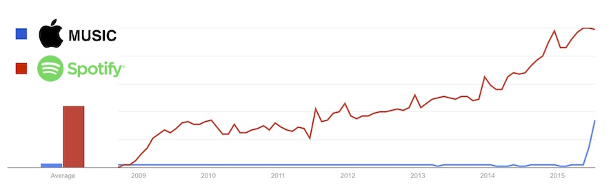 Apple Music vs Spotify - Google Trends