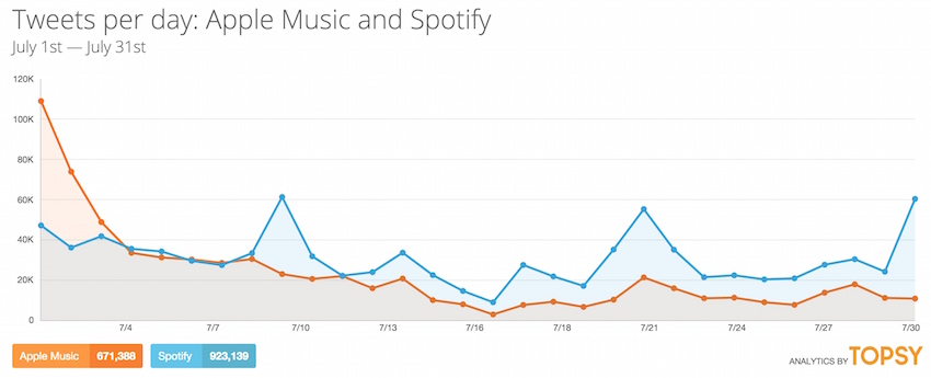 Apple Music vs. Spotify - Topsy