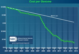 DNA sequencing cost in time
