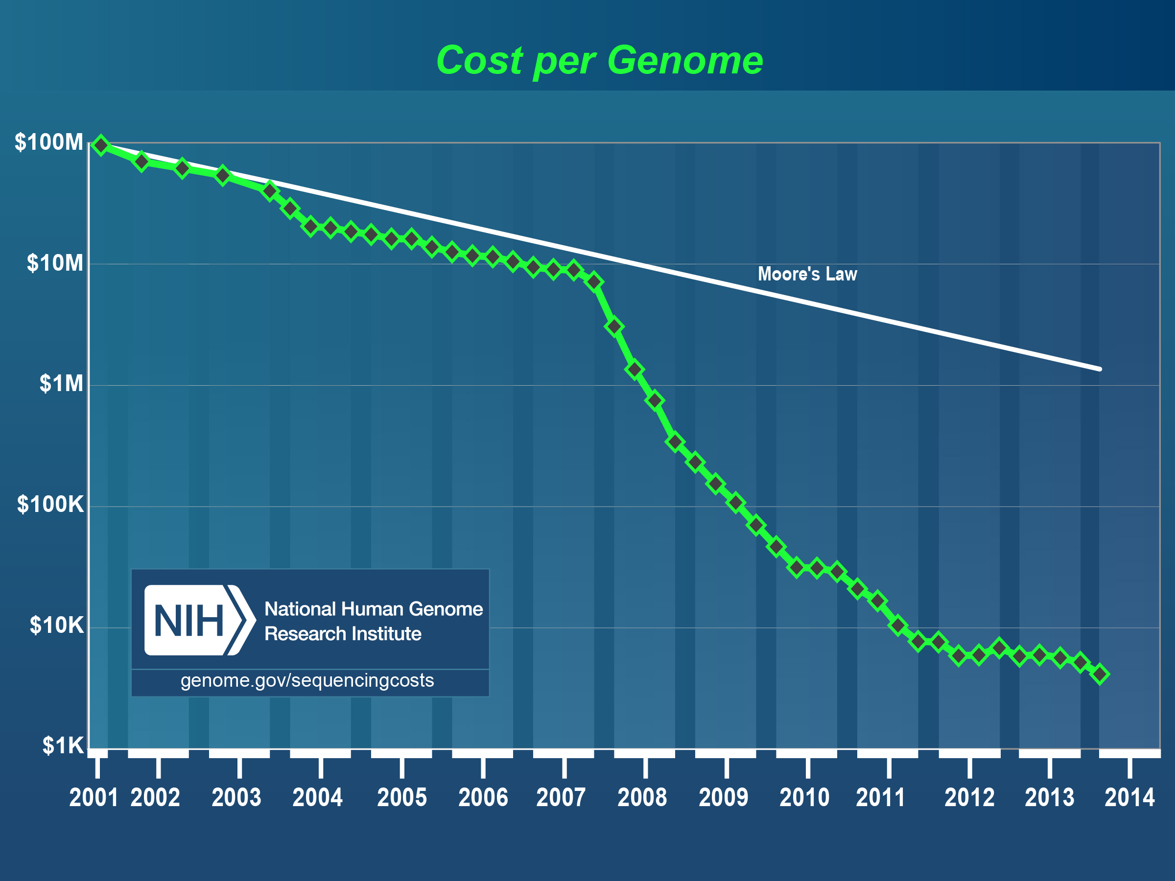 DNA sequencing cost in time - NIH