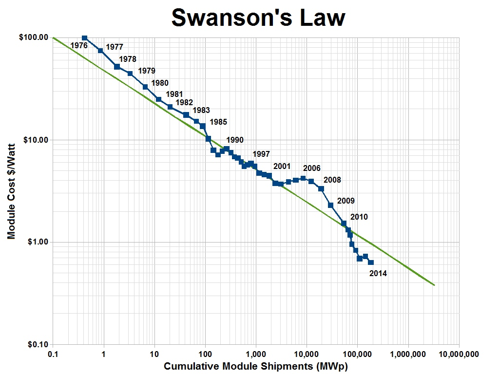 Swanson's law - Wikipedia (EN)