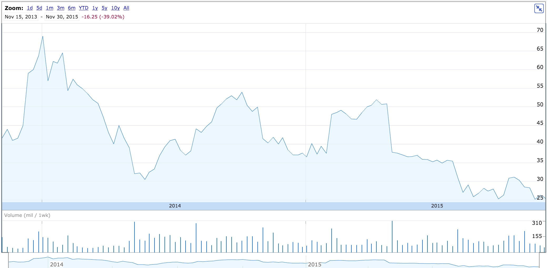 NYSE:TWTR (Nov. 2013 - Dec. 2015) - Google Finance