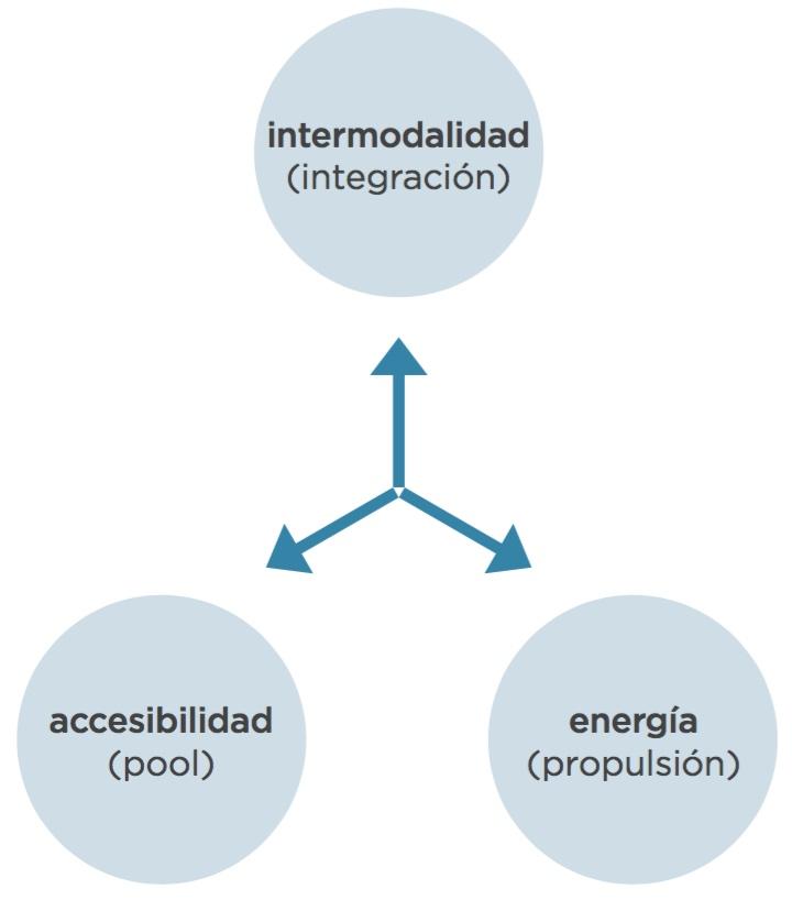 AEI model
