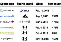 Sports apps bought by sports brands