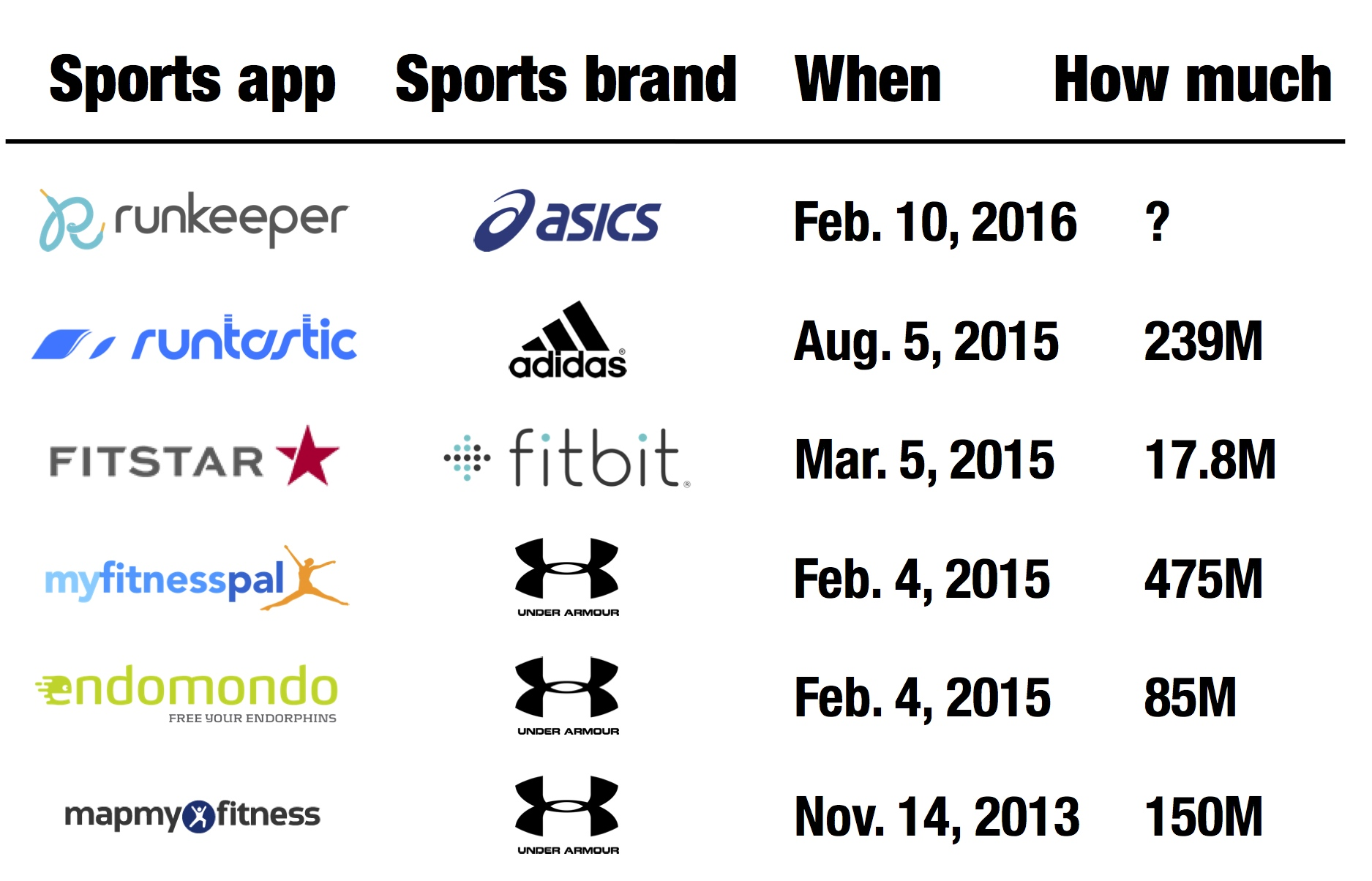 Sports apps bought by sports brands (E. Dans)