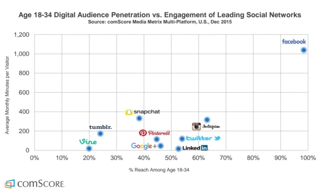 Penetration and engagement of leading social networks - comScore report April 2016