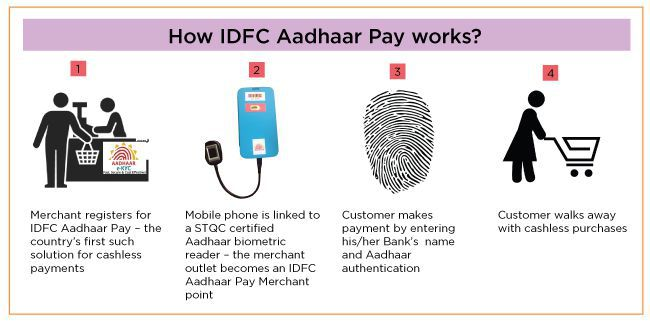 How IDFC Aadhaar Pay works? (IMAGE: IDFC Bank)