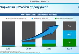 Auto industry electric vehicles forecast
