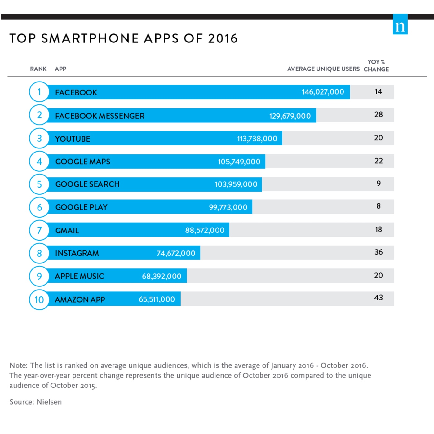 Top smartphone apps 2016 - Nielsen