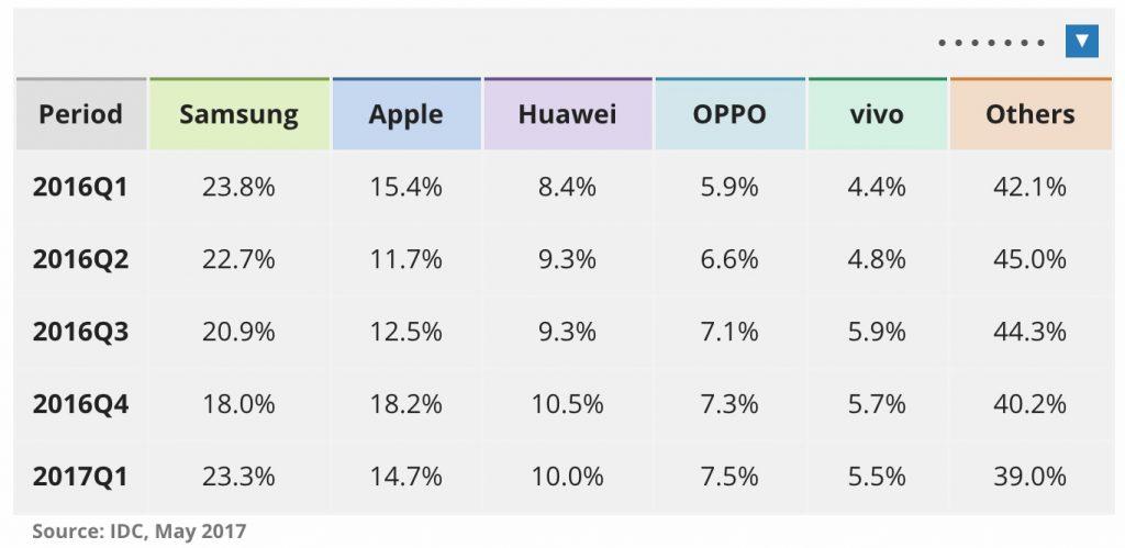 Smartphone market share Q1 2017
