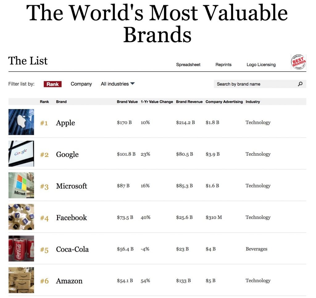 Most valuable brands 2017 - Forbes