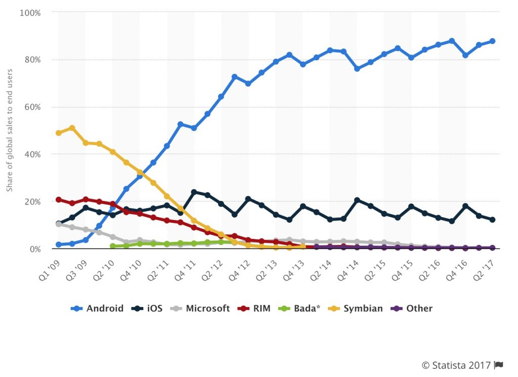 Mobile OS share of market 2007