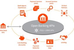 Open Banking APIx