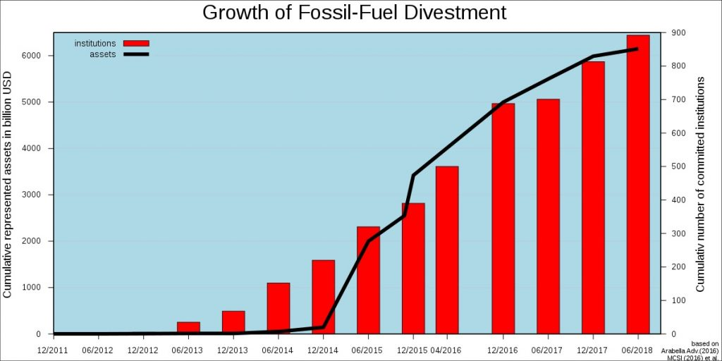 Fossil fuel divestment (IMAGE: By DeWikiMan - CC BY-SA)