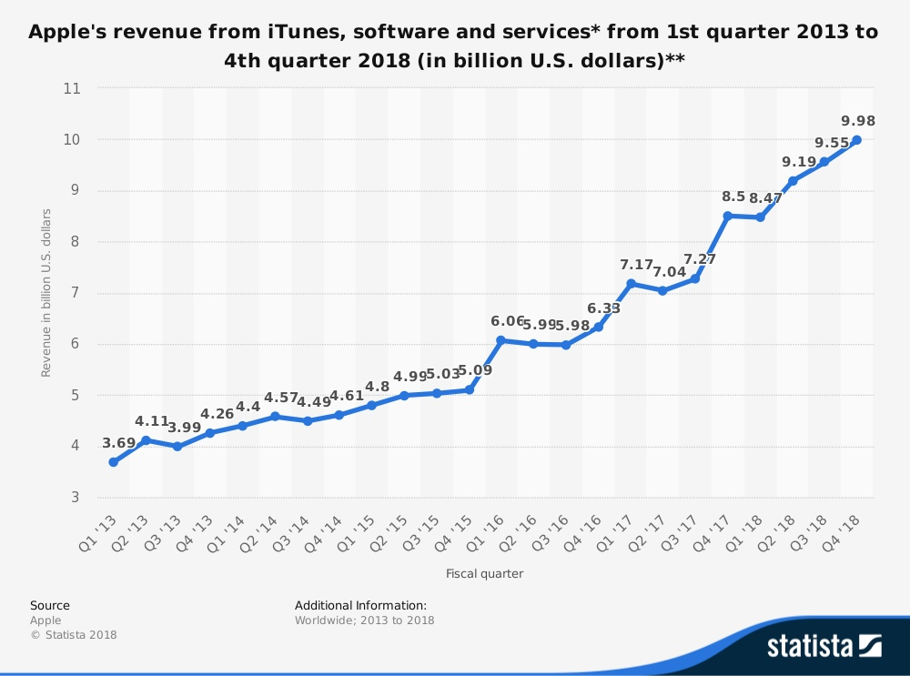 Apple's revenue from iTunes, software and services* from 1st quarter 2013 to 4th quarter 2018 (in billion U.S. dollars)**