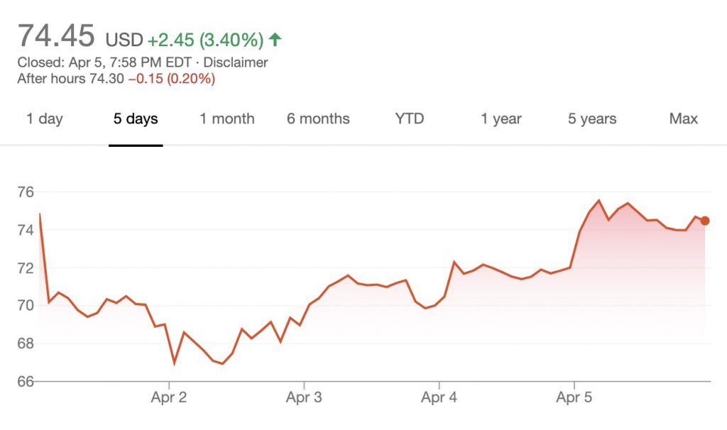 LYFT stock as of 07/04/2019 (Google Finance)