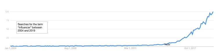 Influencer search term - Google Trends