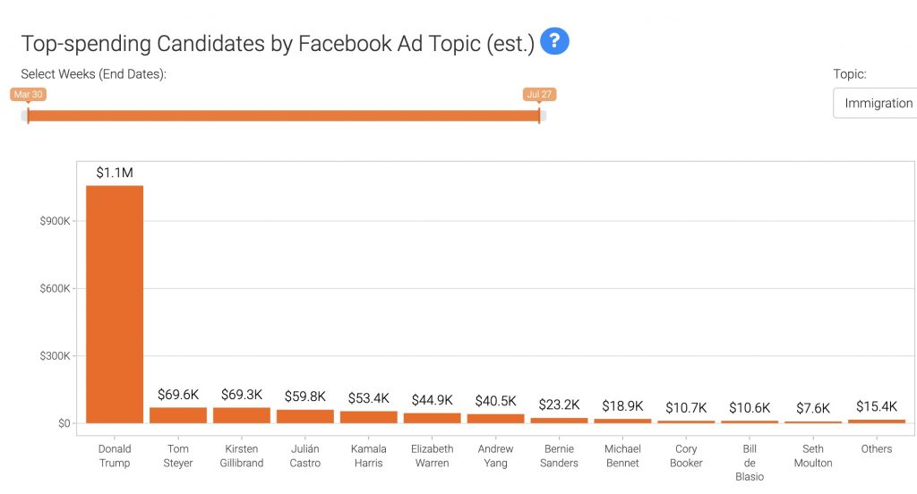 IMAGE: Candidates' Facebook ad spending by topic (Inmigration) - Bully Pulpit Interactive