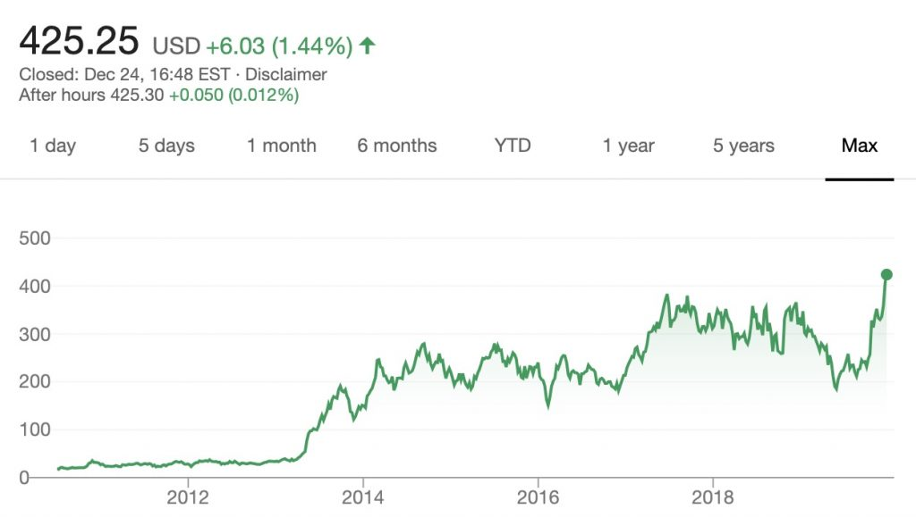 IMAGE: Tesla (25/12/2019) - Google Finance