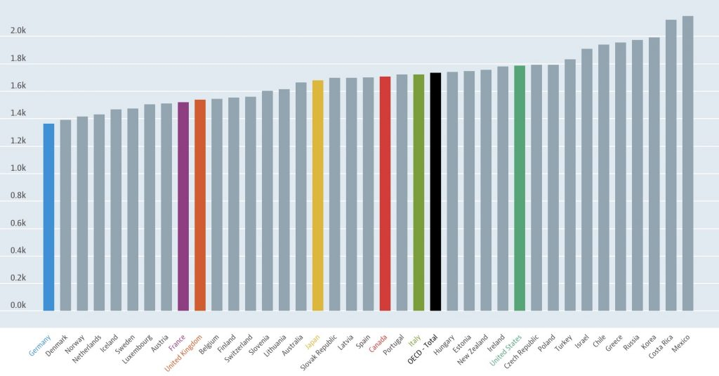 IMAGE: Hours workedTotal, Hours/worker, 2018 or latest available - OECD (Click to open)