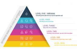 IMAGE: Matt Mullenweg - Distributed Work's Five Levels of Autonomy