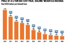 IMAGE: Price of a Li-Ion battery pack volume weighted average - BloombergNEF
