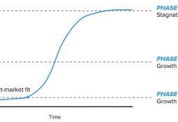 IMAGE: S-curve
