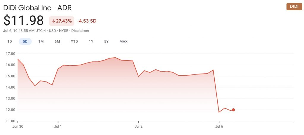 IMAGE: DiDi's first days on NYSE (Google Finance)