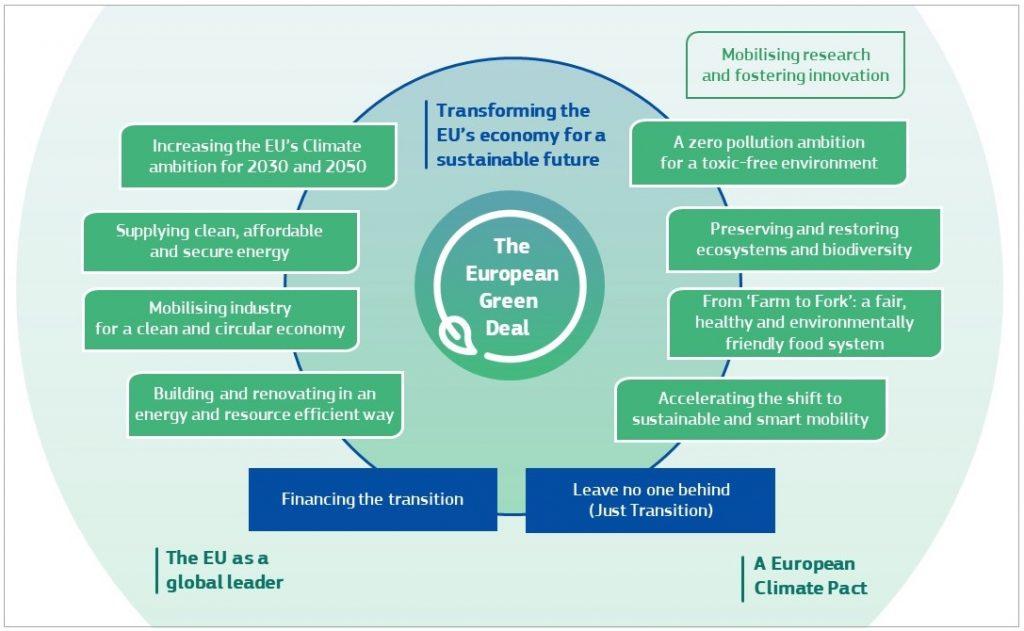 IMAGE: European Green Deal